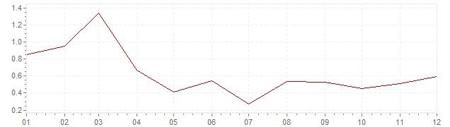 Chart - inflation Switzerland 2003 (CPI)