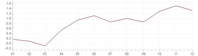 Chart - inflation Switzerland 2004 (CPI)