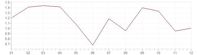 Graphik - Inflation Schweiz 2005 (VPI)