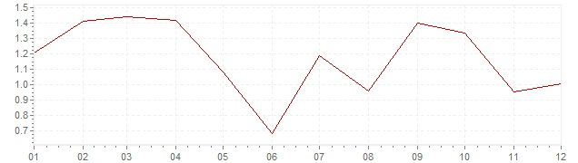 Grafiek - inflatie Zwitserland 2005 (CPI)