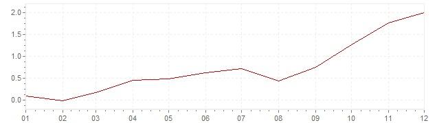 Grafiek - inflatie Zwitserland 2007 (CPI)