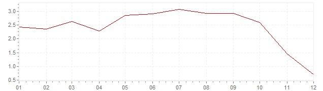 Grafiek - inflatie Zwitserland 2008 (CPI)