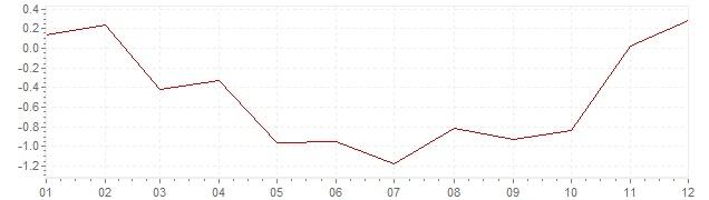 Grafiek - inflatie Zwitserland 2009 (CPI)