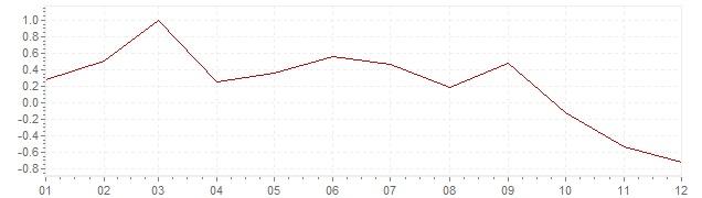 Graphik - Inflation Schweiz 2011 (VPI)