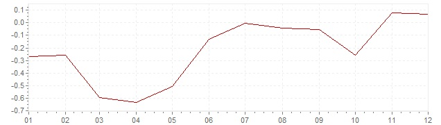 Chart - inflation Switzerland 2013 (CPI)