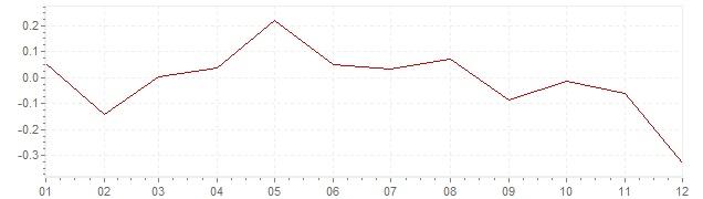 Graphik - Inflation Schweiz 2014 (VPI)