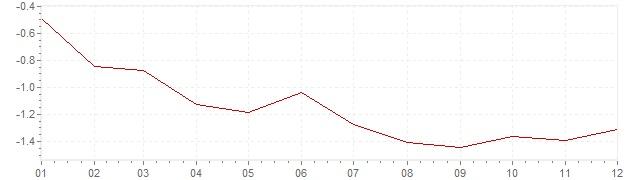 Graphik - Inflation Schweiz 2015 (VPI)