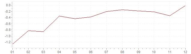 Chart - inflation Switzerland 2016 (CPI)