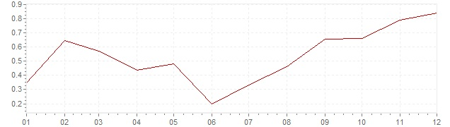 Grafiek - inflatie Zwitserland 2017 (CPI)