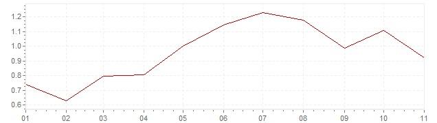 Gráfico – inflação na Suíça em 2018 (IPC)