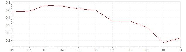 Grafiek - inflatie Zwitserland 2019 (CPI)