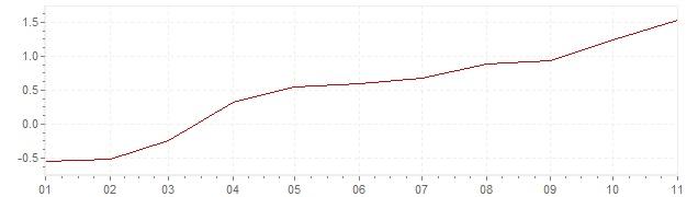 Graphik - Inflation Schweiz 2021 (VPI)