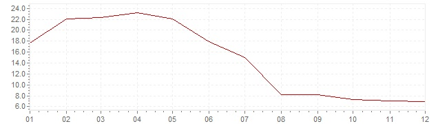 Chart - inflation Turkey 1956 (CPI)