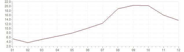 Gráfico - inflación de Turquía en 1957 (IPC)