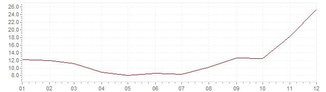 Gráfico - inflación de Turquía en 1958 (IPC)