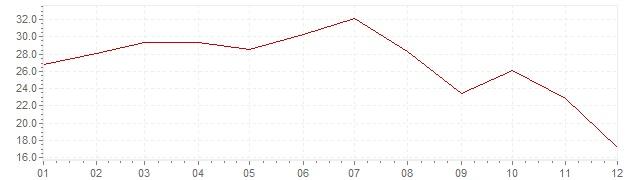Gráfico - inflación de Turquía en 1959 (IPC)