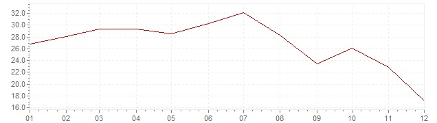 Graphik - Inflation Türkei 1959 (VPI)