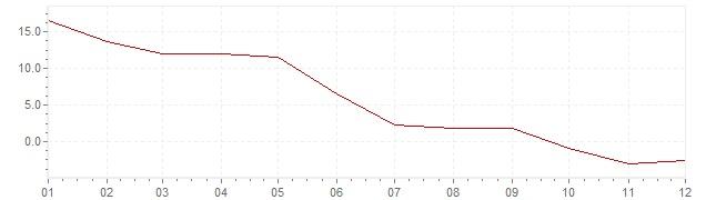 Graphik - Inflation Turquie 1960 (IPC)