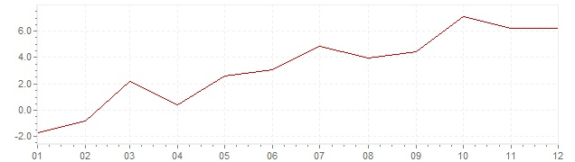 Chart - inflation Turkey 1961 (CPI)