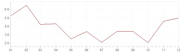 Graphik - Inflation Turquie 1962 (IPC)