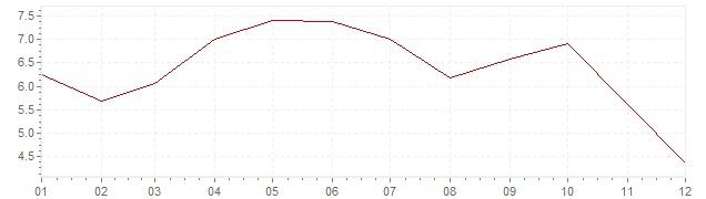 Graphik - Inflation Türkei 1963 (VPI)