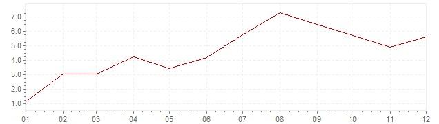 Graphik - Inflation Türkei 1965 (VPI)