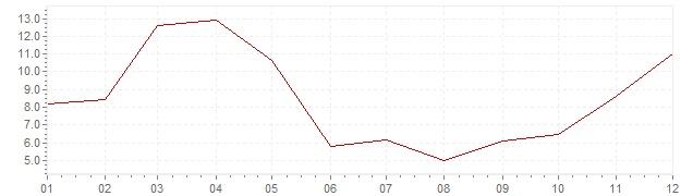 Gráfico - inflación de Turquía en 1966 (IPC)