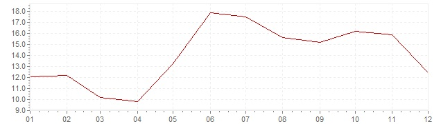 Gráfico - inflación de Turquía en 1967 (IPC)