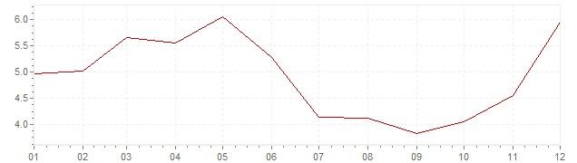 Gráfico – inflação na Turquia em 1969 (IPC)