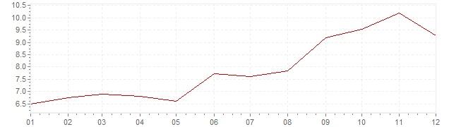 Gráfico – inflação na Turquia em 1970 (IPC)