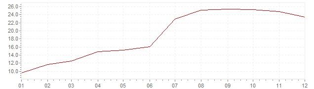 Gráfico - inflación de Turquía en 1971 (IPC)