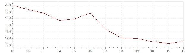 Gráfico - inflación de Turquía en 1972 (IPC)