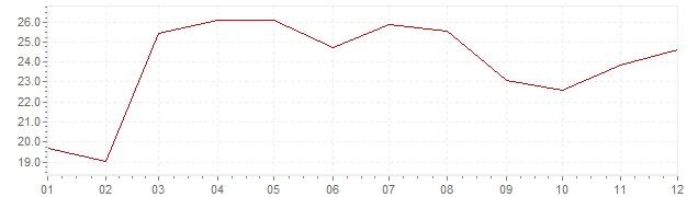 Graphik - Inflation Turquie 1974 (IPC)