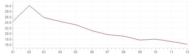 Gráfico – inflação na Turquia em 1975 (IPC)
