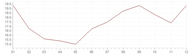 Graphik - Inflation Türkei 1976 (VPI)