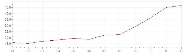 Gráfico - inflación de Turquía en 1977 (IPC)