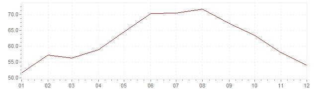 Gráfico - inflación de Turquía en 1978 (IPC)