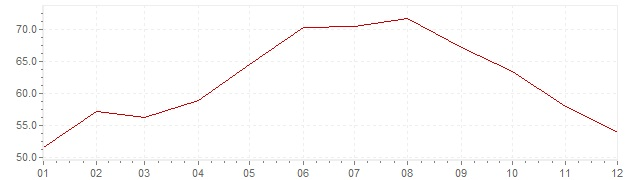 Graphik - Inflation Türkei 1978 (VPI)