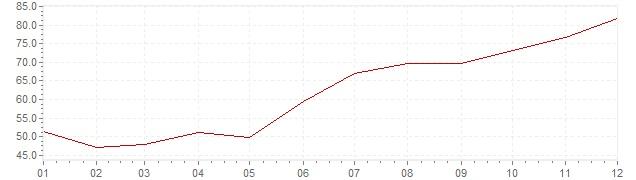 Gráfico – inflação na Turquia em 1979 (IPC)