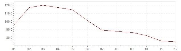 Chart - inflation Turkey 1980 (CPI)