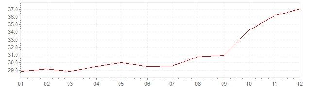 Graphik - Inflation Türkei 1983 (VPI)