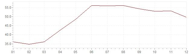 Graphik - Inflation Türkei 1984 (VPI)