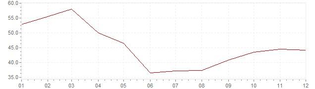 Gráfico – inflação na Turquia em 1985 (IPC)