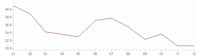 Graphik - Inflation Türkei 1986 (VPI)