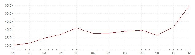 Graphik - Inflation Türkei 1987 (VPI)