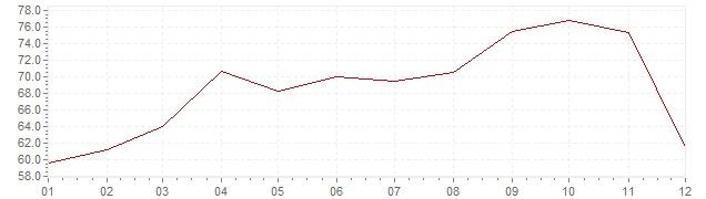 Gráfico - inflación de Turquía en 1988 (IPC)