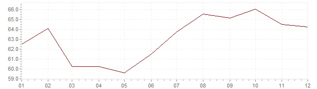 Graphik - Inflation Türkei 1989 (VPI)