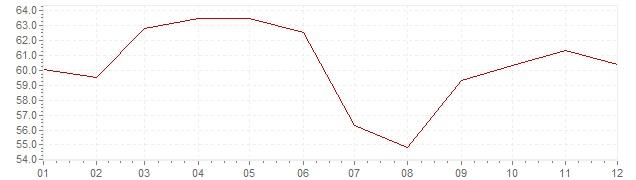 Graphik - Inflation Turquie 1990 (IPC)