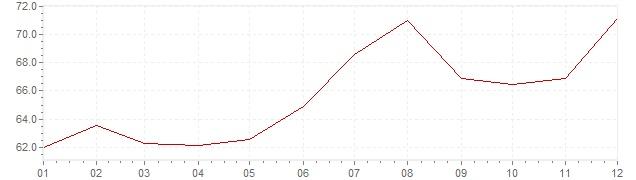 Graphik - Inflation Turquie 1991 (IPC)