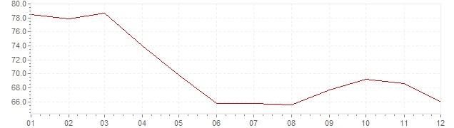 Gráfico – inflação na Turquia em 1992 (IPC)